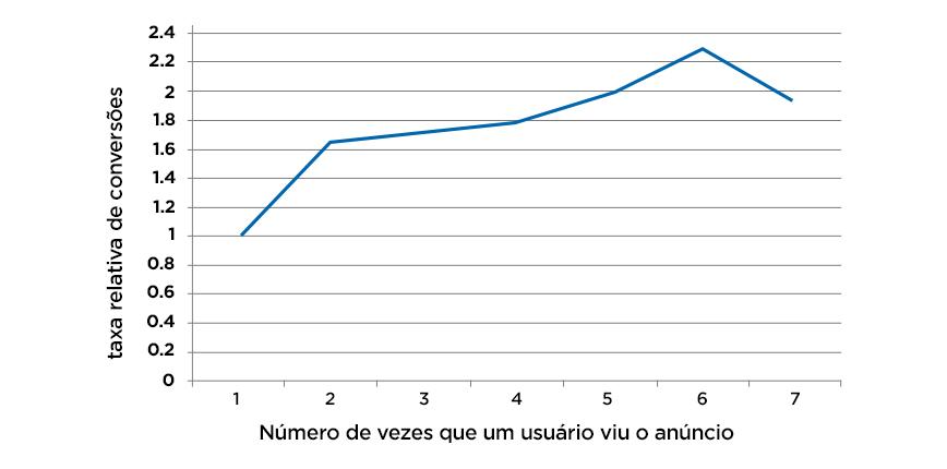 A taxa de conversão em relação ao número de vezes que usuário viu um anúncio