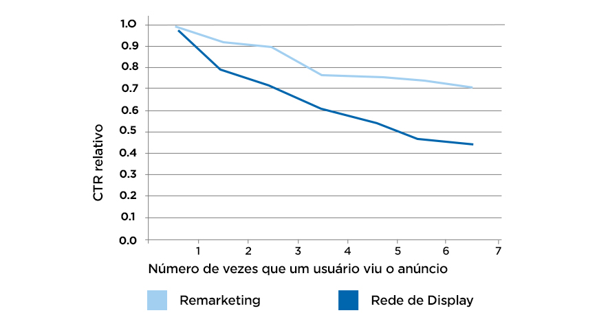 CTR relativo de remarketing e rede de display