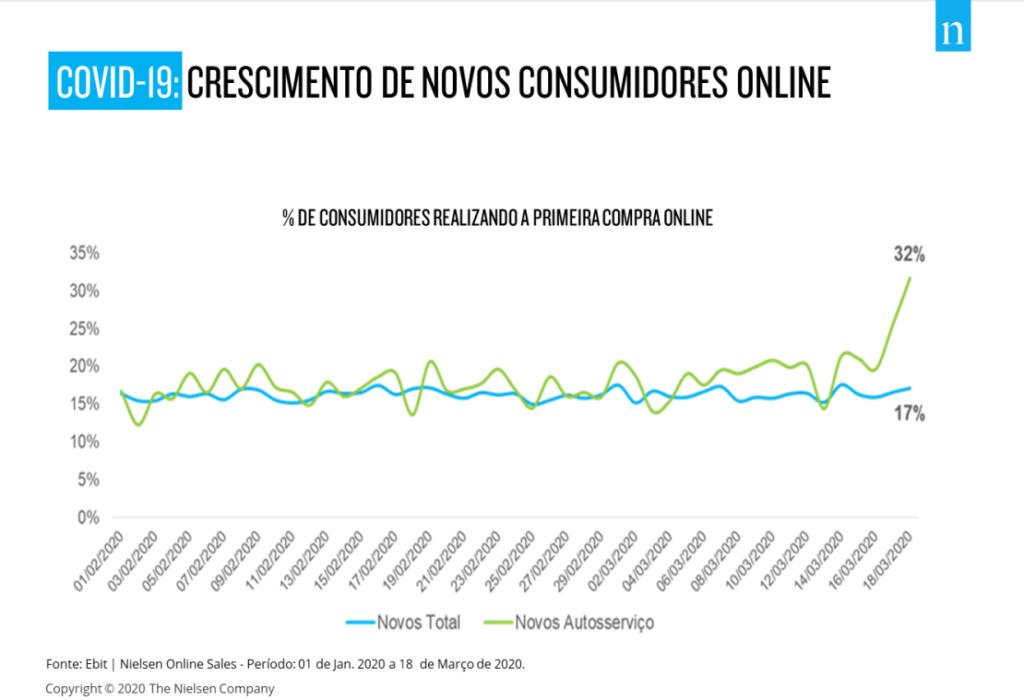 novos consumidores online - covid-19 - nielsen