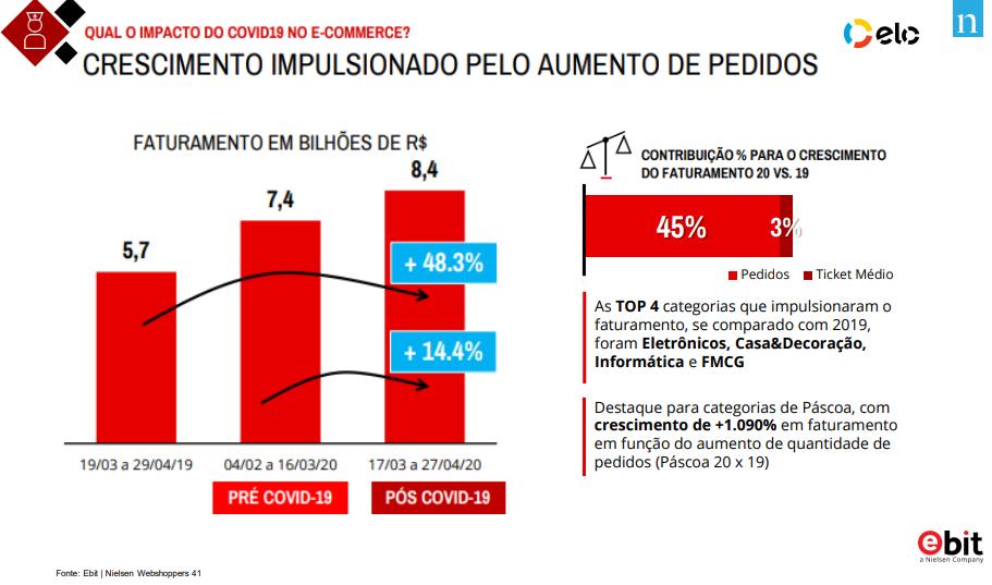 crescimento do e-commerce pós pandemia no Brasil