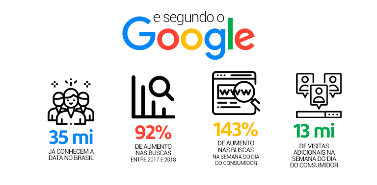 dados do google sobre o dia do consumidor