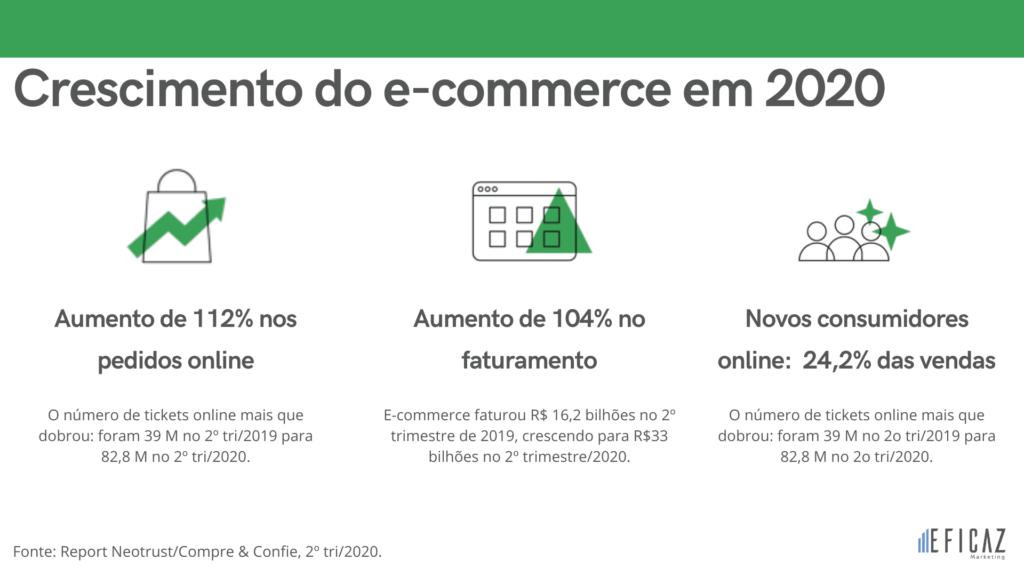 crescimento do e-commerce no Brasil no segundo trimeste de 2020