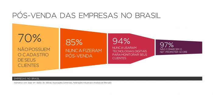 pós-venda das empresas no brasil