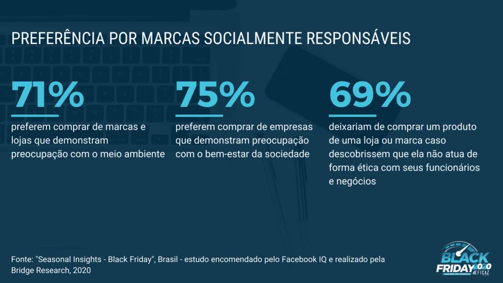 preferência por marcas socialmente responsáveis na black friday
