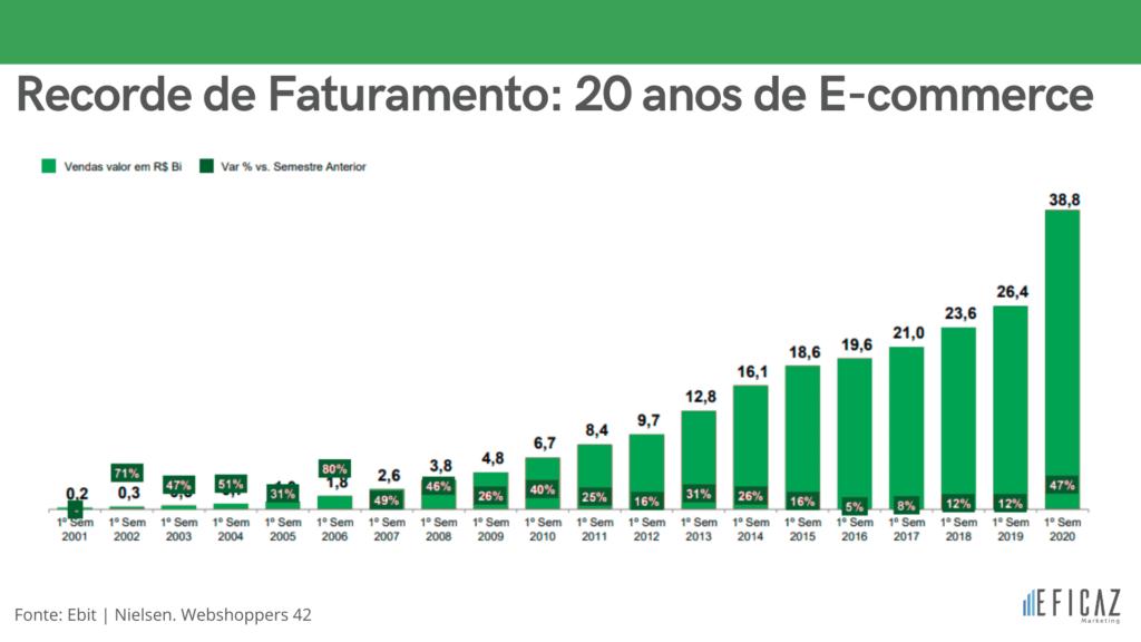 E-commerce cresce 47% no primeiro semestre de 2020