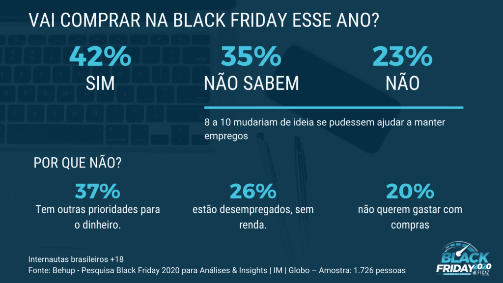 quem vai comprar na black friday no brasil 2020 - eficaz