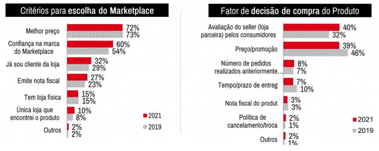 critérios de escolha para comprar nos marketplaces brasileiros