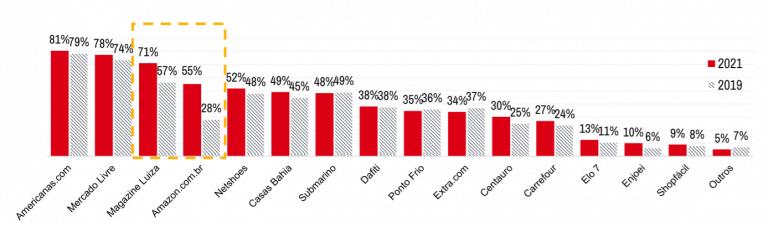 crescimento nos principais maiores marketplaces do brasil
