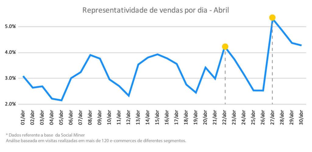 Vendas no Mês de Abril-2020